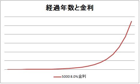 経過年数と金利2