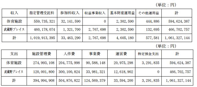 公益財団法人 武蔵野生涯学習振興事業団