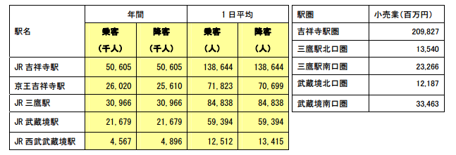 武蔵野プレイス(仮称)専門家会議最終報告 乗降車数