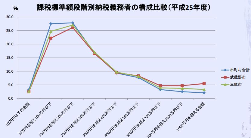 課税標準額段階別納税義務者の構成比較(平成25年度)