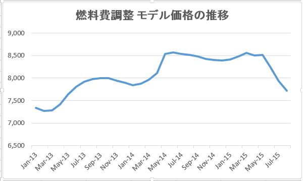 燃料費調整モデル価格