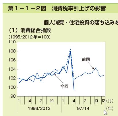 消費税率引上げの影響 - 内閣府