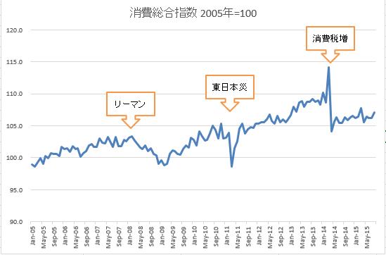 消費総合指数