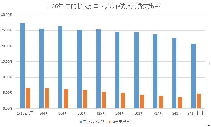 h26エンゲル係数消費支出率