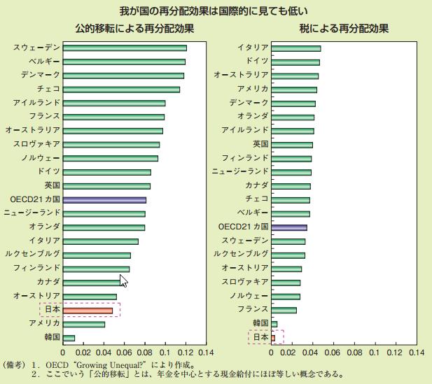 税による再分配.pdf