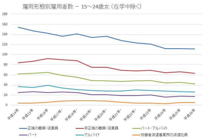 雇用者数24歳未満女2015-11-20 18_37_53-年齢雇用形態別統計lt52.xlsx [互換モード] - Excel