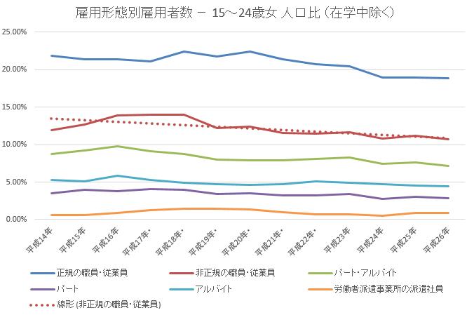 雇用者数24歳未満女割合2015-11-20 18_43_05-年齢雇用形態別統計lt52.xlsx [互換モード] - Excel