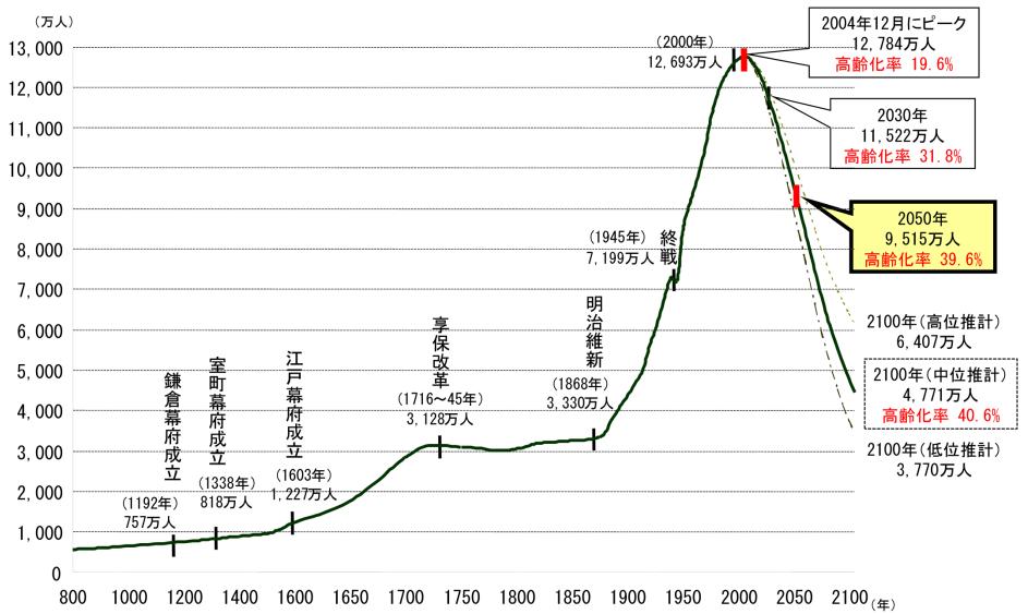 日本長期人口推移2015-12-15 19_10_48