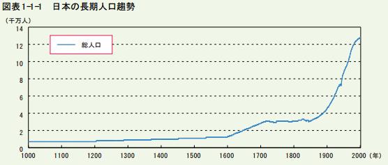 日本の超長期人口推移
