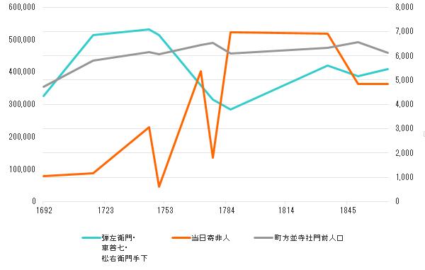 穢多非人人口比率2015-12-27 20_23_39-フォト