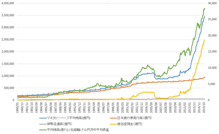 日本マネタリーベース2016-01-30 17_58_08-m.csv - Excel