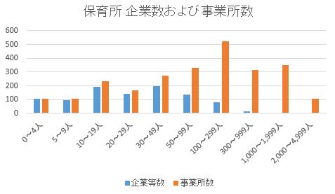 保育所の企業数、事業所数2016-02-22 13_30_33-Cortana