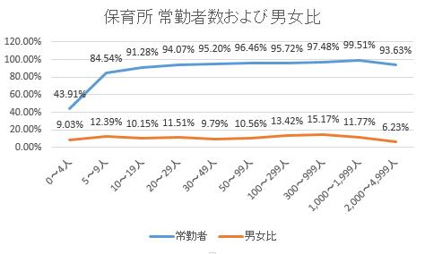 保育所常勤者数および男女比2016-02-22 13_33_04-Cortana