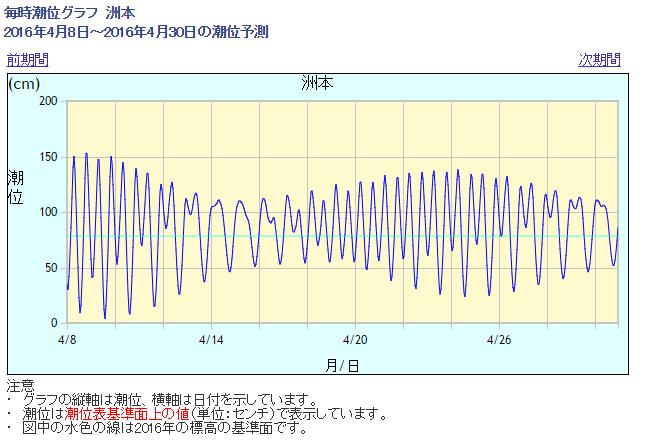 2016-04-16 12_52_19-気象庁 _ 潮汐・海面水位のデータ 潮位表 洲本(SUMOTO)