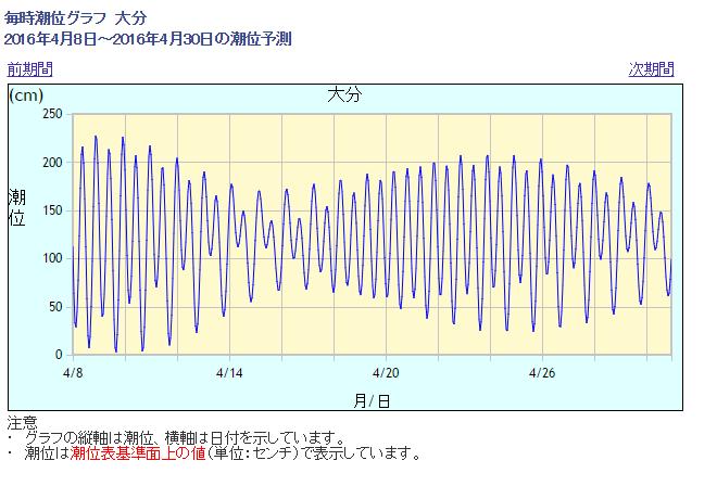 2016-04-16 12_47_23-気象庁 _ 潮汐・海面水位のデータ 潮位表 大分(OITA)