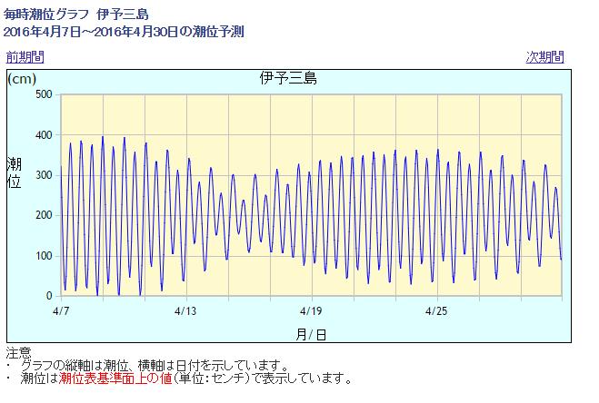 2016-04-16 12_50_34-気象庁 _ 潮汐・海面水位のデータ 潮位表 伊予三島(IYOMISHIMA)