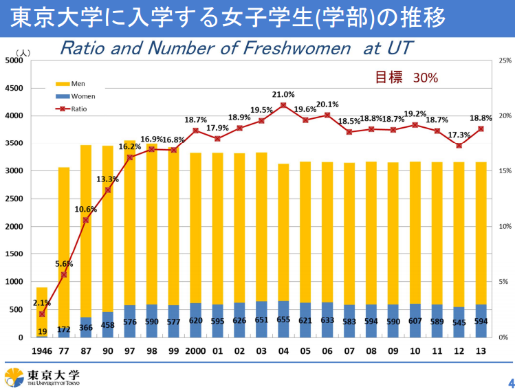 %e6%9d%b1%e5%a4%a7%e7%94%b7%e5%a5%b3%e6%af%94